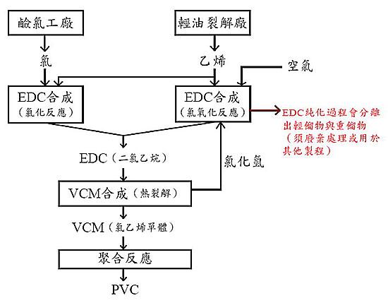 PVC製造過程的汙染.jpg