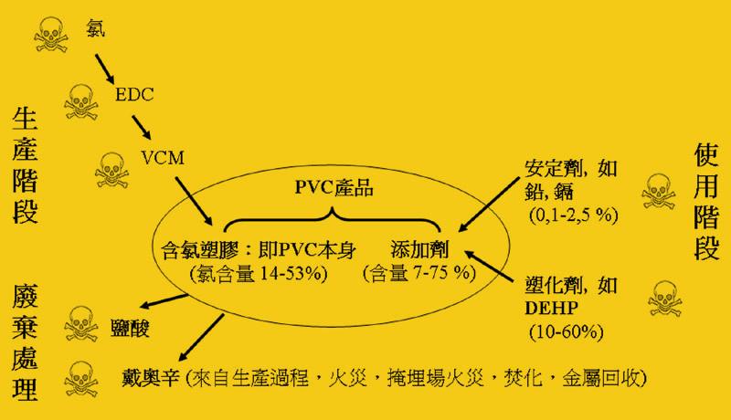 PVC life cycle