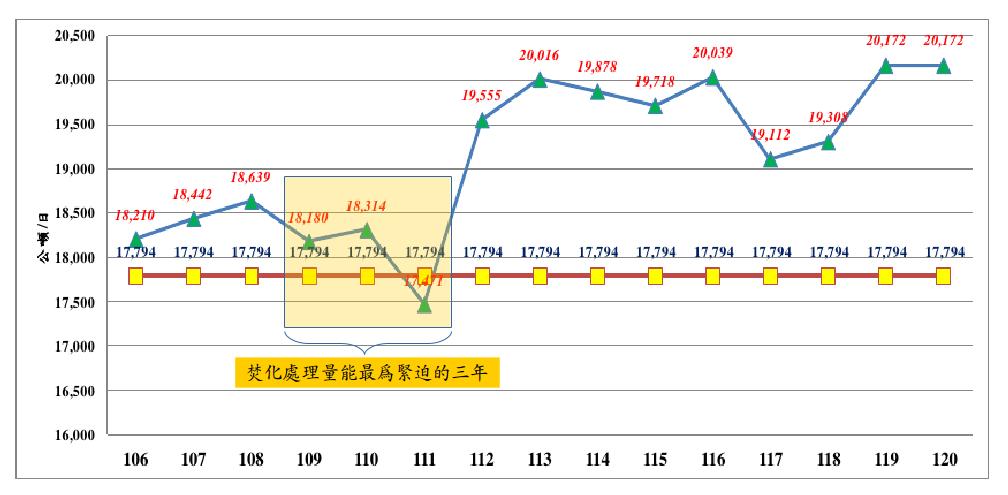 環保署預估全國焚化廠升級整備期間的焚化處理量能。(圖片來源:見附註4)