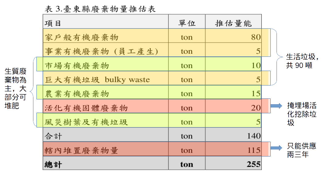 台東縣府規劃的台東焚化廠垃圾來源。