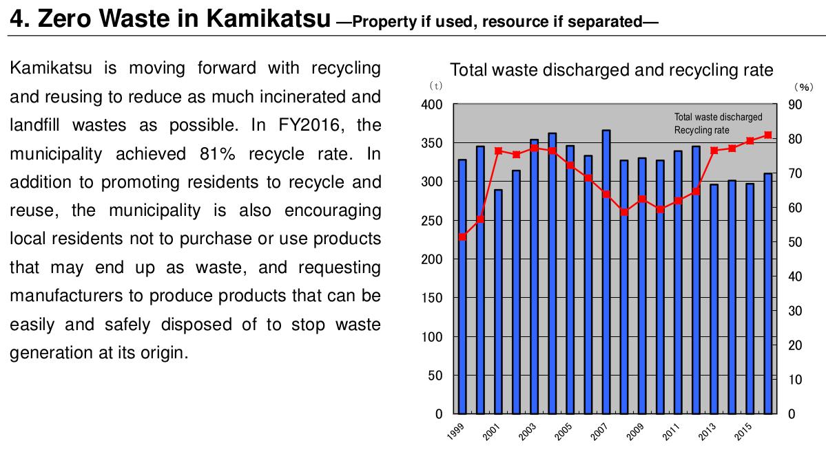 日本上勝町1999-2016年的垃圾回收率。(圖片來源:見附註16)